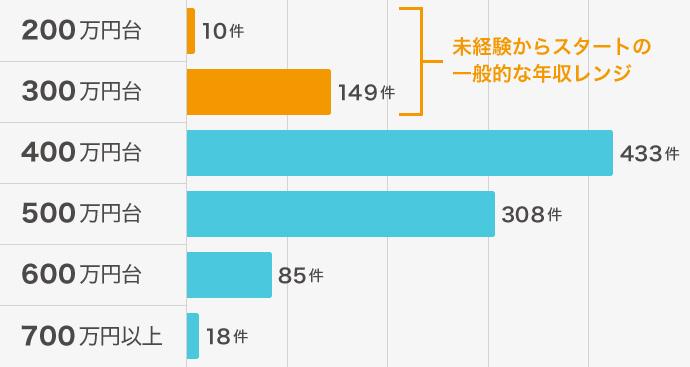 Webデザイナー 求人の年収分布