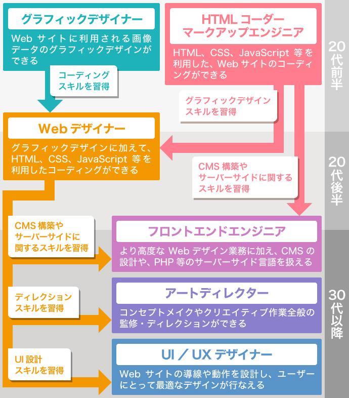 Webデザイナー スキル 拡大モデル