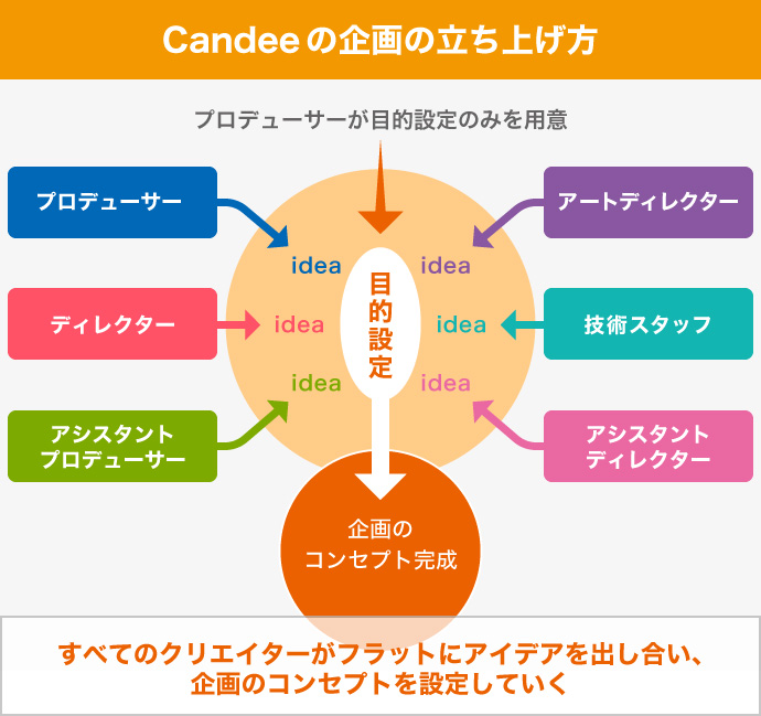 Candee コンセプト 作り方