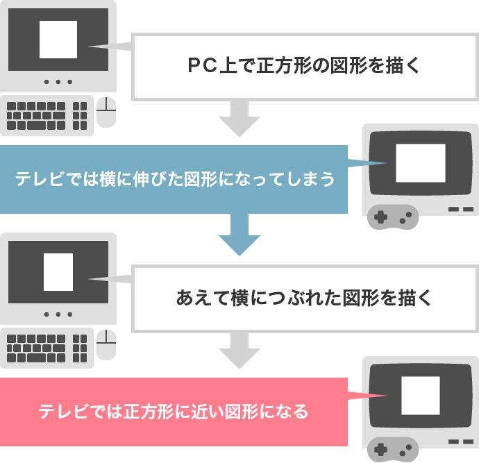 PC テレビ 描画比率