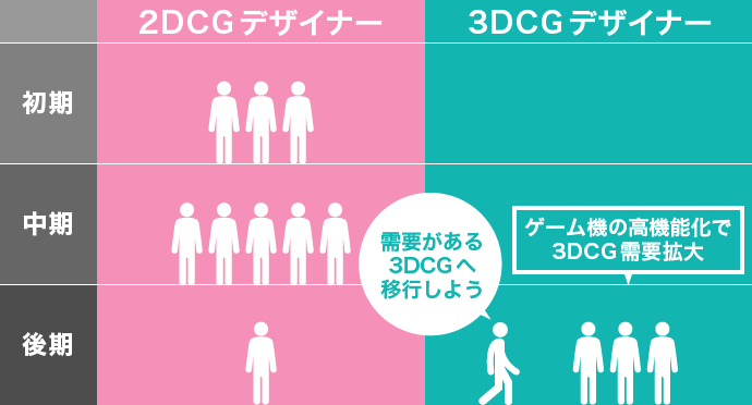 2DCGデザイナー 3DCGデザイナー 変化