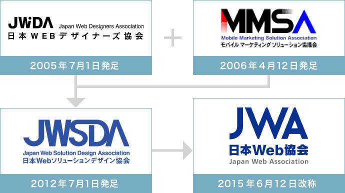 日本Web協会 流れ