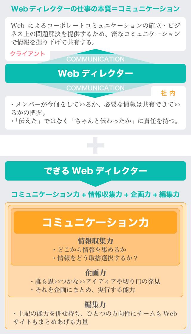 Webディレクター コミュニケーション力