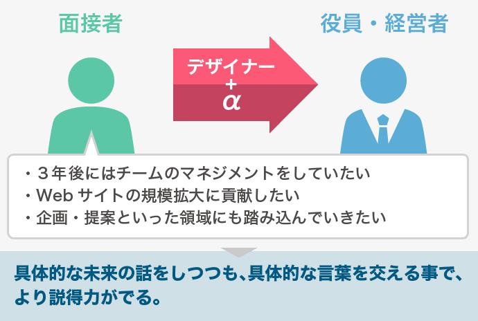 デザイナー+α