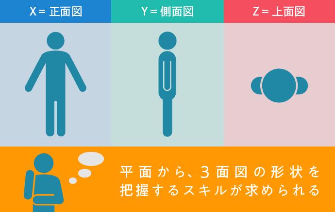 3面図の把握