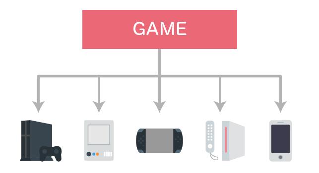 ゲーム開発 複数 ハードウェア
