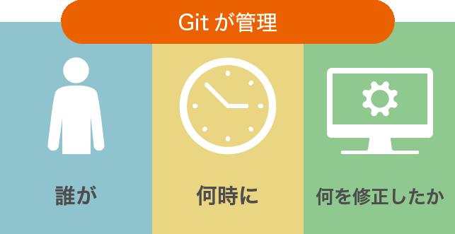 Git 管理