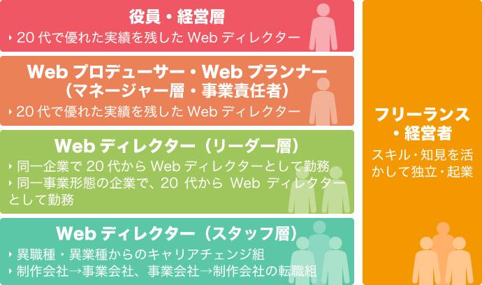 30代 Webディレクター ポジション