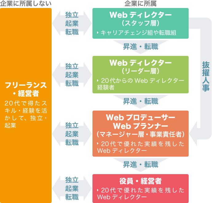 30代 Webディレクター キャリアパス