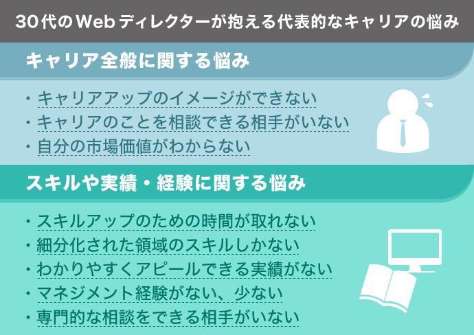 30代 Webディレクター 悩み
