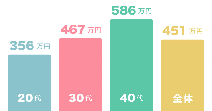 Webプロデューサー Webディレクター 平均年収