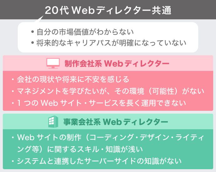 Webディレクター 共通 悩み