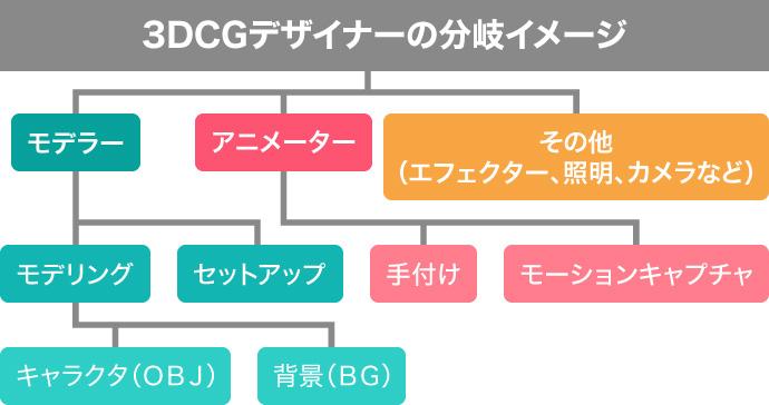 3DCGデザイナー 分岐図