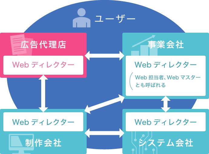 広告代理店との関係図