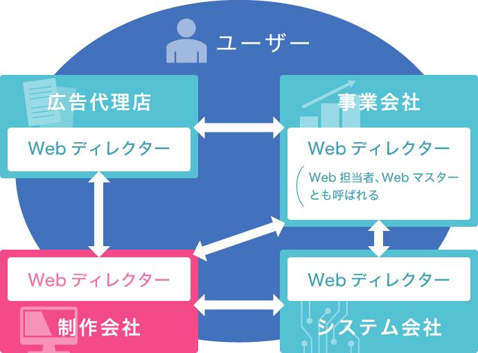 Web制作会社との関係図