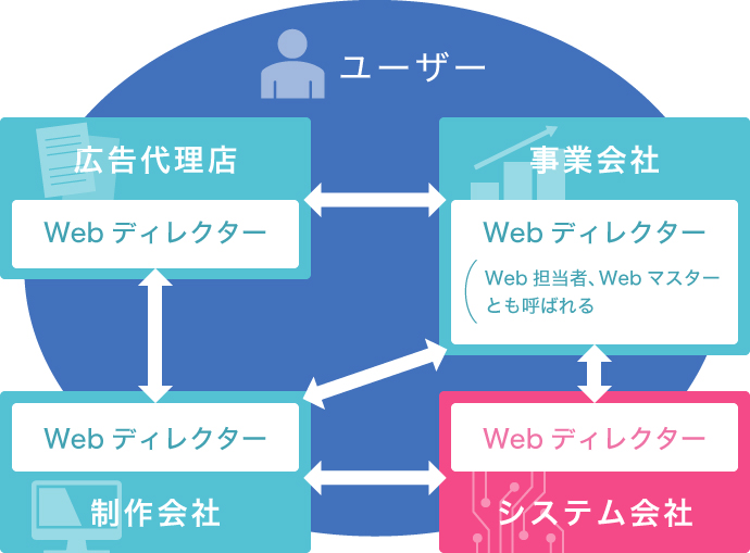 システム開発会社の関係図