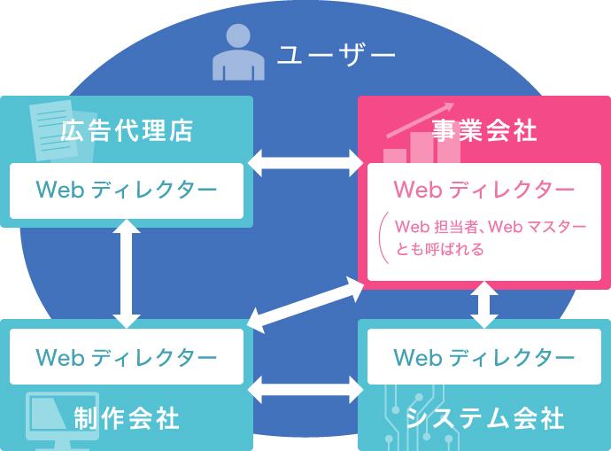 サービス事業会社との関係図