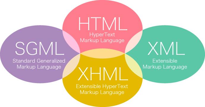 マークアップ言語 種類