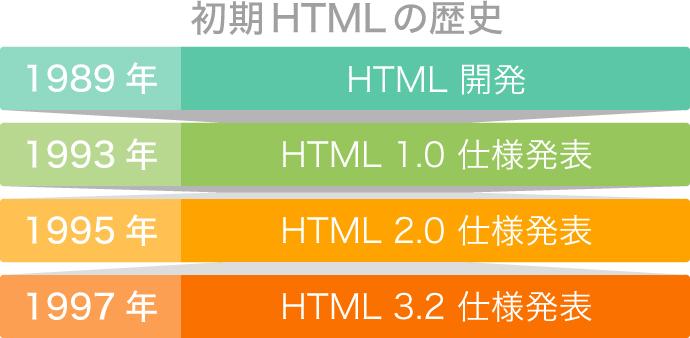 HTMLの初期年表\\\\