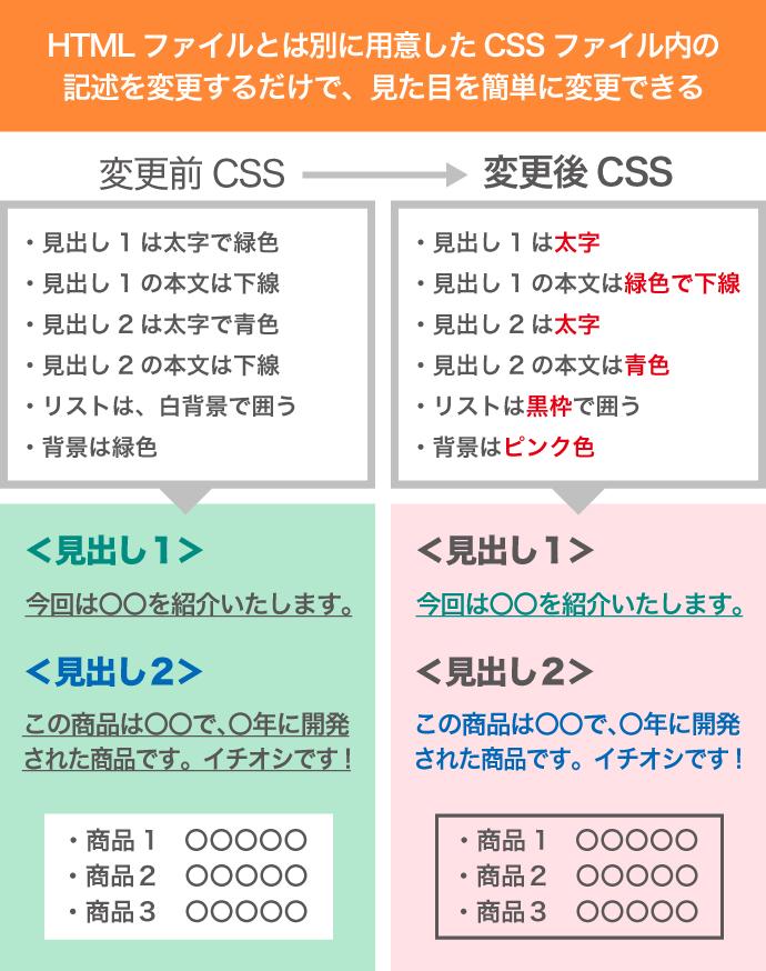 CSS 変更 違い
