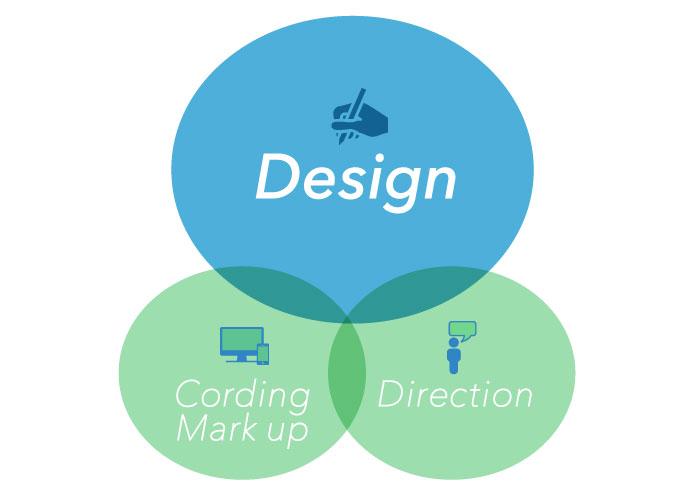 Webデザイナーの3つの基本スキル