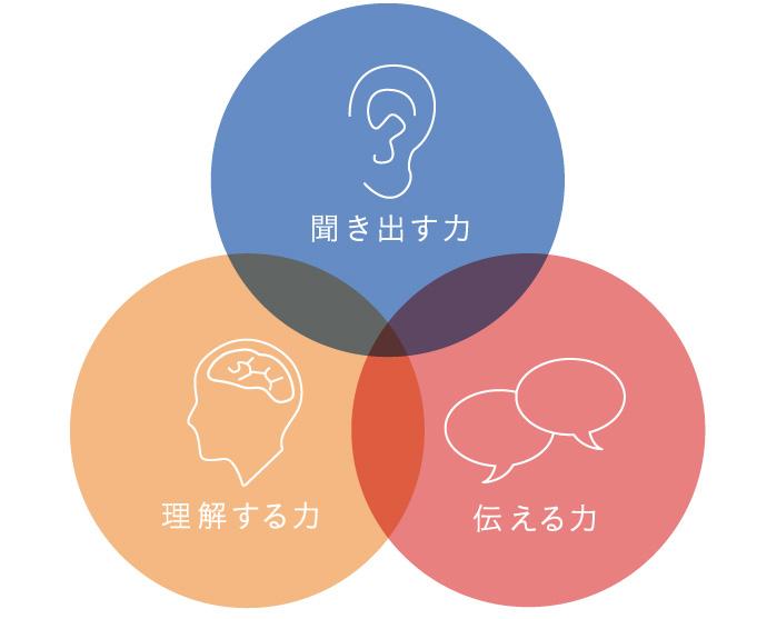 3つのコミュニケーション能力