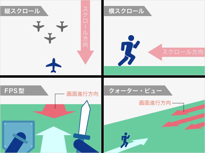 移動画面の4種類