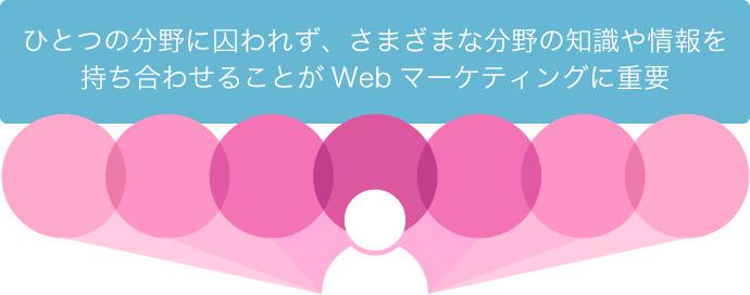 Webマーケティング 職域の多角化