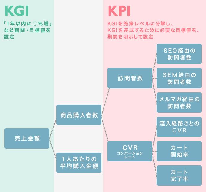 KPIとKGIの関係性