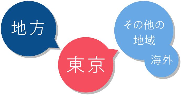 東京→その他の地域・海外のパターン