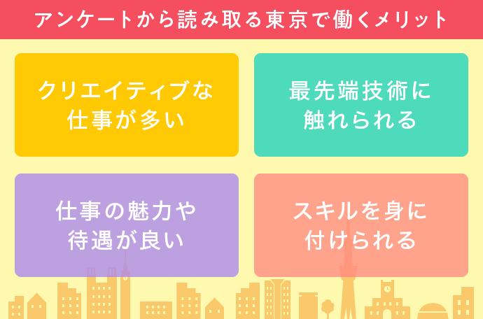 メールインタビューから読み取る東京で働くメリット