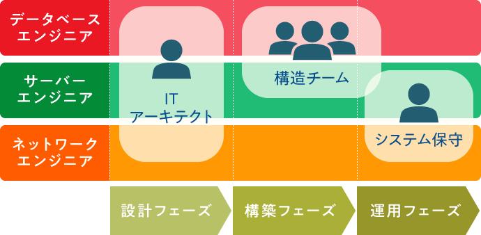 ITインフラ設計から構築・運用までのフェーズ