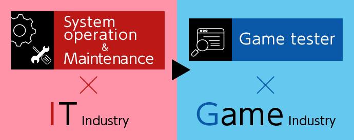 システム運用・保守(IT業界)→デバッカー(ゲーム業界)