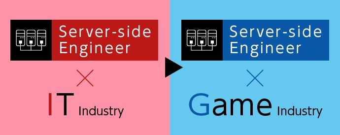 サーバーサイドエンジニア(IT業界)→サーバーサイドエンジニア(ゲーム業界)