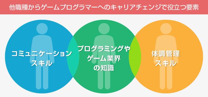ゲームプログラマーのキャリアチェンジで役立つ3要素