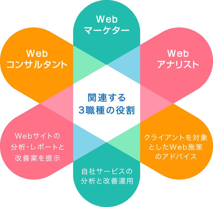 Webマーケター・Webアナリスト・Webコンサルタント 主業務の違い
