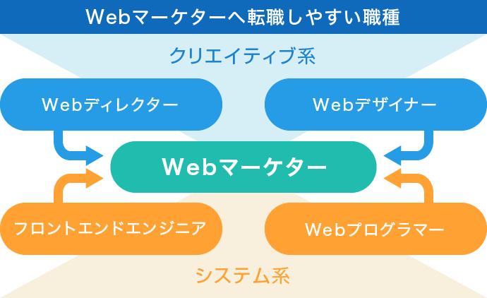 Webマーケター 転職しやすい職種