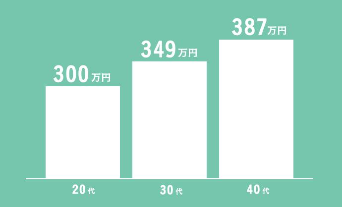 年代別Webデザイナーの平均年収