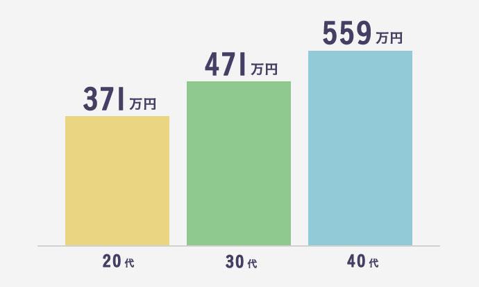 年代別Webディレクターの平均年収
