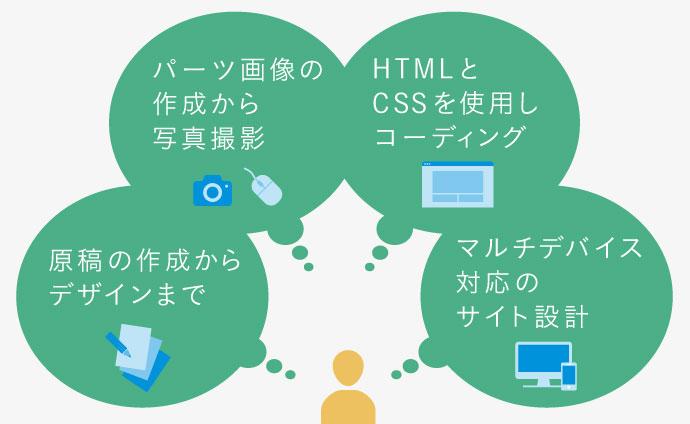 Webデザイナーの担当業務