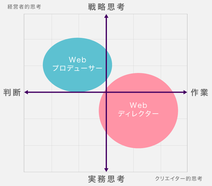 Webプロデューサー Webディレクター 思考