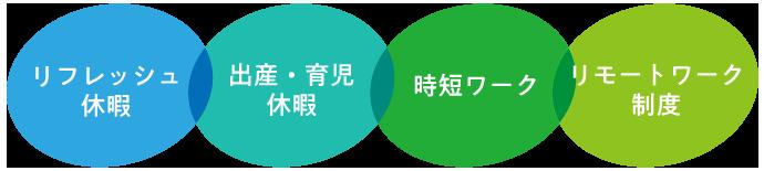 img_work-environment-of-3dcg-designer_04_3.png