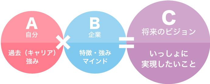 文脈構成 A×B=C
