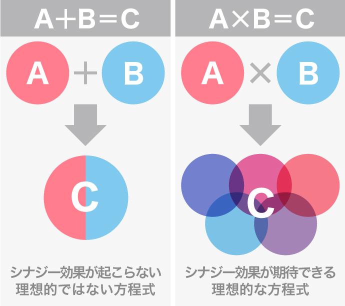 シナジー効果 方程式 比較