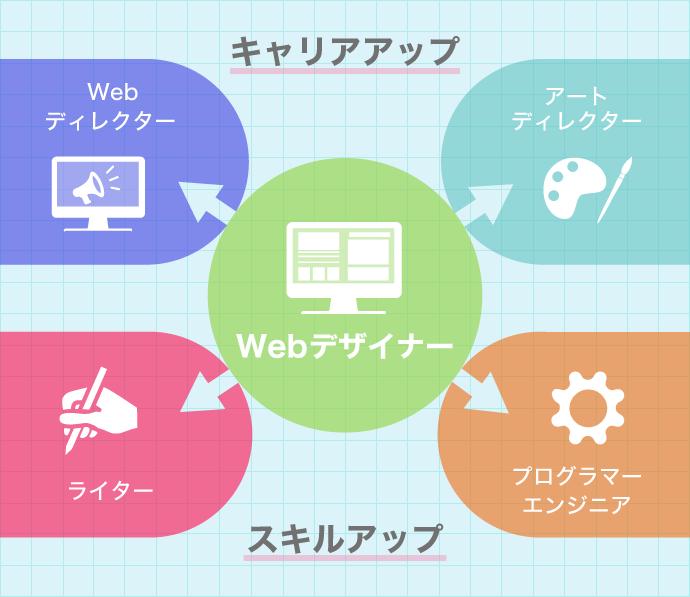 Webデザイナーの方向性