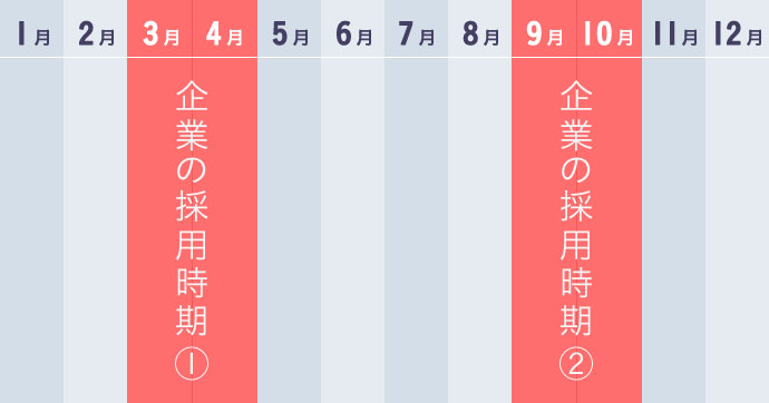 日本企業の採用時期