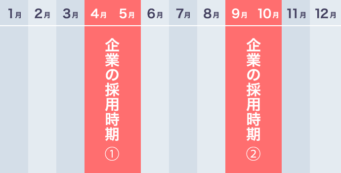 日本企業の一般的な採用時期